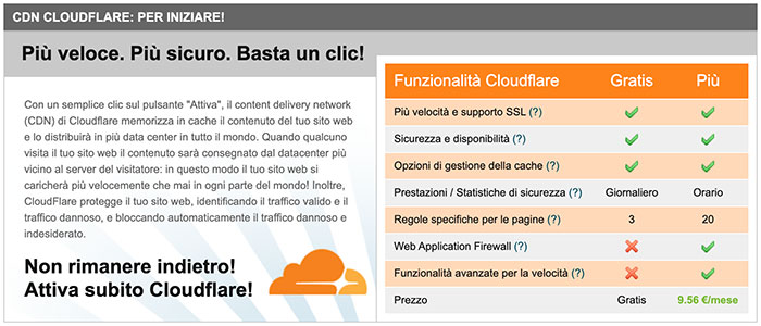 Cloudflare incluso in Siteground
